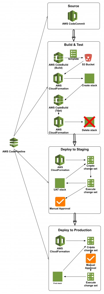 Continuous Delivery of Nested AWS CloudFormation Stacks Using AWS