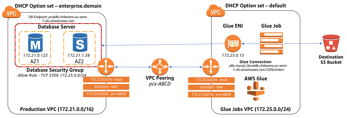 Diagram explaining connectivity between VPCs for Glue DNS